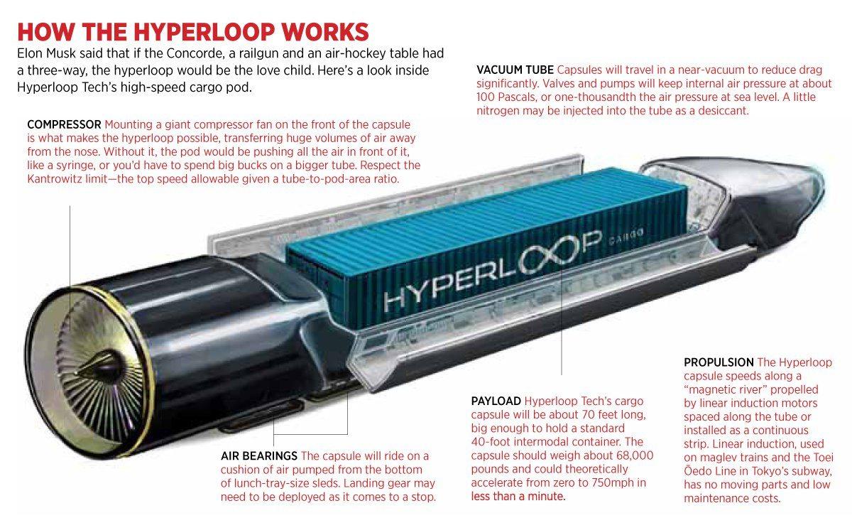 Hyperloop stock options