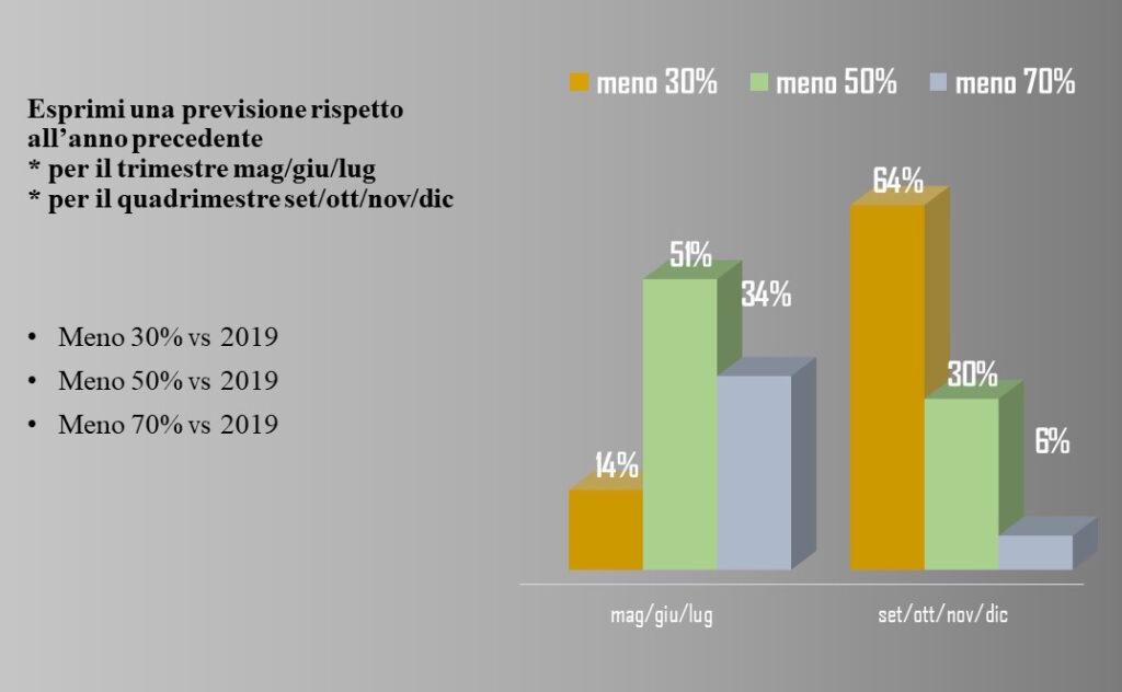 Previsioni sul mercato automotive nel post lockdown del Covid-19 secondo il Report di AgitaLab elaborato da Centro Studi Fleet&Mobility e pubblicato da Motorage.it