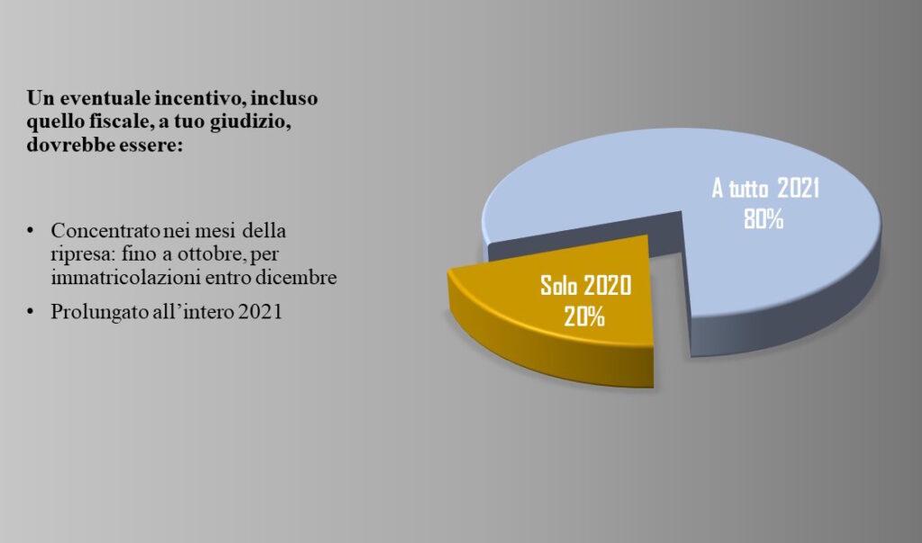 Report sulla domanda: necessità incentivi per mercato automotive nel sondaggio di AgitaLab elaborato da Centro Studi Fleet&Mobility e pubblicato da Motorage.it