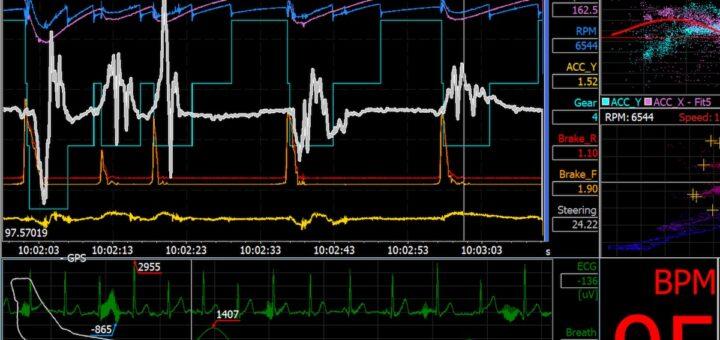 Telemetria Biometria su monitor